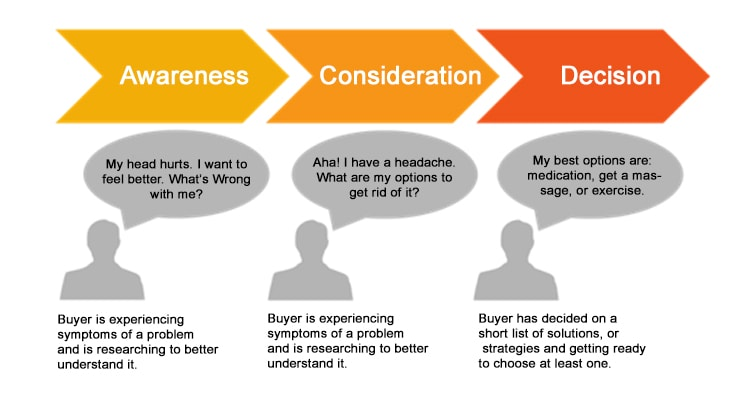 Buyers Journey according to buyes persona