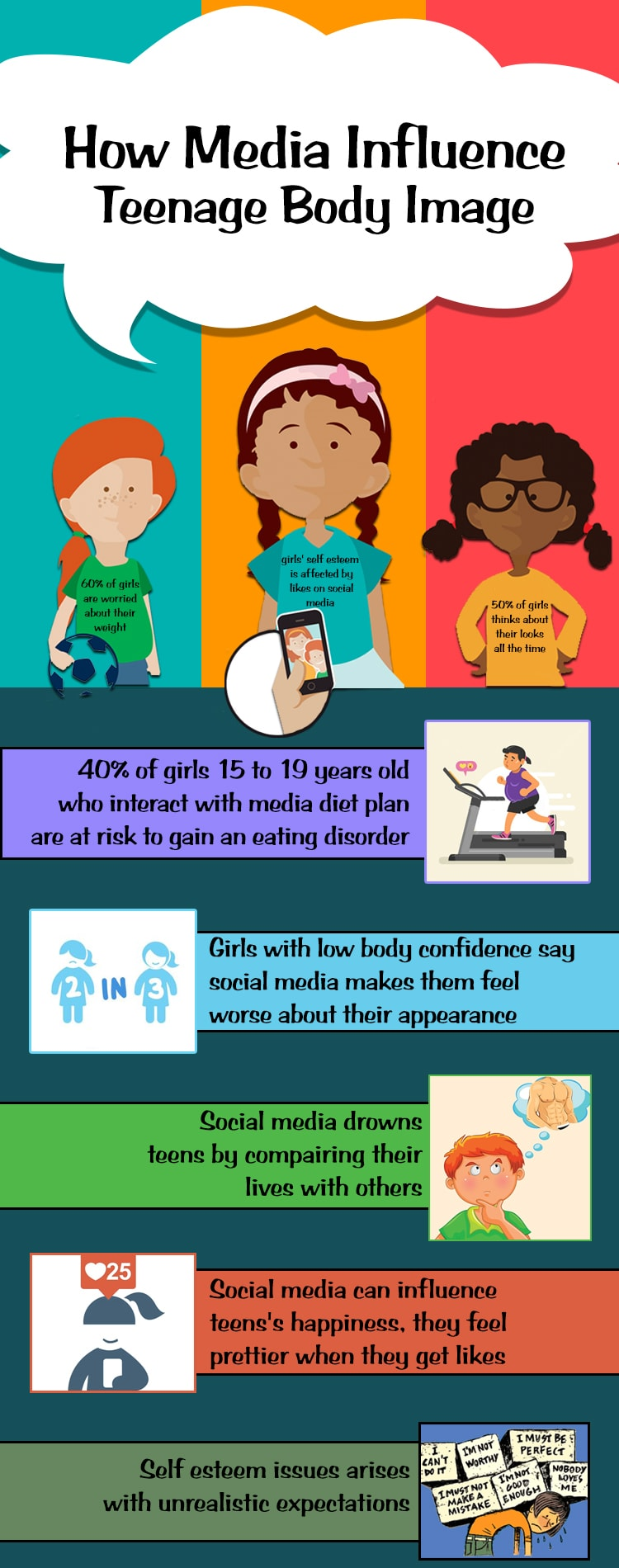 Impact Of Social Media On Teenagers Body Image