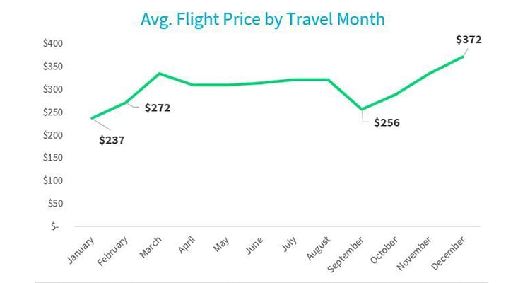 Airline tickets Data